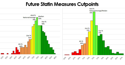 Future Statin Measures Cutpoint Predictions